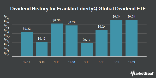 Dividend History for Franklin LibertyQ Global Dividend ETF (NYSEARCA:FLQD)