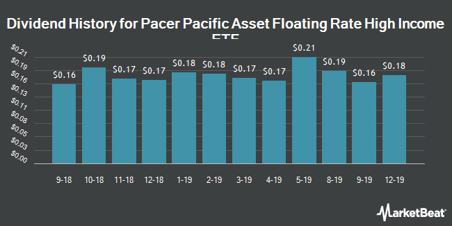 Dividend Payments by Quarter for AdvisorShares Pacific Asset Enhanced Floating Rate ETF (NYSEARCA:FLRT)