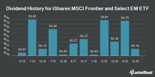 Dividend Payments by Quarter for iShares MSCI Frontier 100 ETF (NYSEARCA:FM)