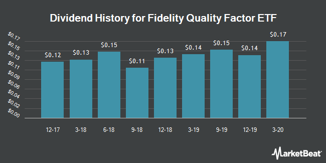 Dividend Payments by Quarter for Fidelity Quality Factor ETF (NYSEARCA:FQAL)