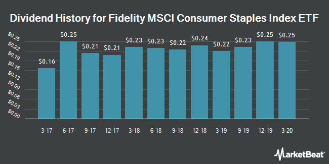 Dividend Payments by Quarter for Fidelity MSCI COnsumer Staples Index ETF (NYSEARCA:FSTA)