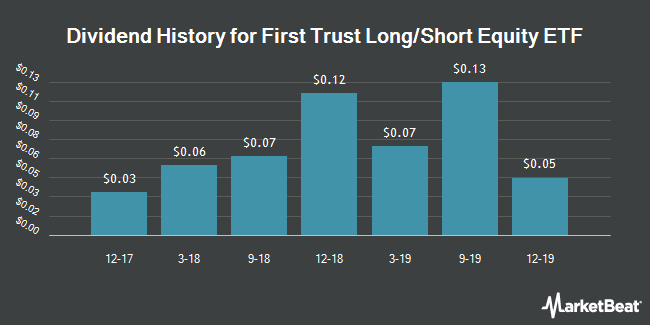 Dividend Payments by Quarter for First Trust Long/Short Equity ETF (NYSEARCA:FTLS)