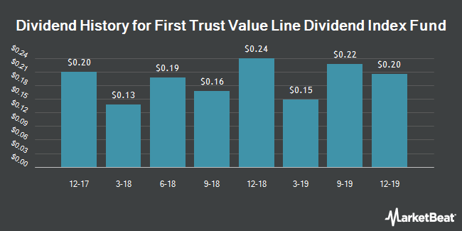 Dividend Payments by Quarter for First Trust Value Line Dividend Index Fund (NYSEARCA:FVD)