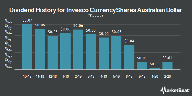 Dividend Payments by Quarter for PowerShares CurrencyShares Australian Dollar Trust (NYSEARCA:FXA)