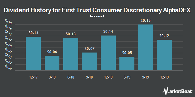 Dividend History for First Trust Consumer Discretionary AlphaDEX Fund (NYSEARCA:FXD)