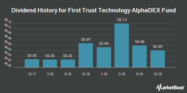 Dividend Payments by Quarter for First Trust Tech AlphaDEX Fnd (NYSEARCA:FXL)