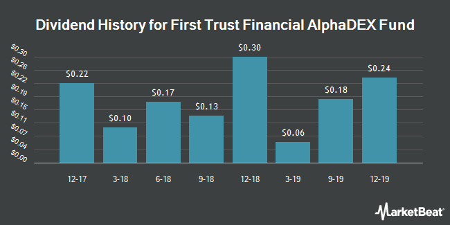 Dividend Payments by Quarter for First Trust Multi Cap Value AlphaDEX Fund (NYSEARCA:FXO)