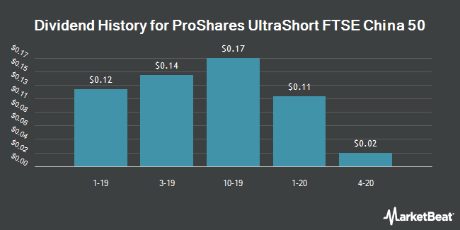 Dividend History for ProShares UltraShort FTSE China 50 (NYSEARCA:FXP)