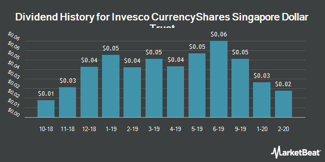 Invesco CurrencyShares Singapore Dollar Trust (NYSEARCA:FXSG