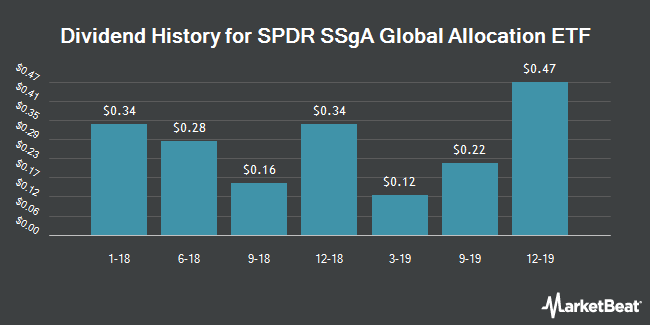 Dividend History for SPDR SSgA Global Allocation ETF (NYSEARCA:GAL)
