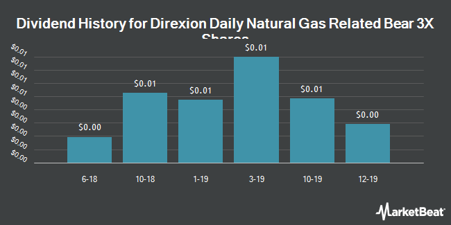 Dividend History for Direxion Daily Natural Gas Related Bear 3x Shares (NYSEARCA:GASX)