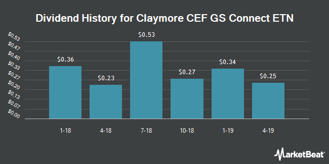 Dividend Payments by Quarter for Claymore CEF GS Connect ETN (NYSEARCA:GCE)