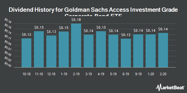 Dividend History for Goldman Sachs Access Investment Grade Corporate Bond ETF (NYSEARCA:GIGB)
