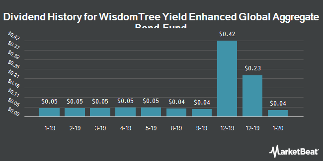 Dividend History for WisdomTree Yield Enhanced Global Aggregate Bond Fund (NYSEARCA:GLBY)