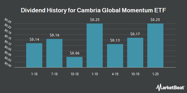Dividend Payments by Quarter for Cambria Global Momentum ETF (NYSEARCA:GMOM)