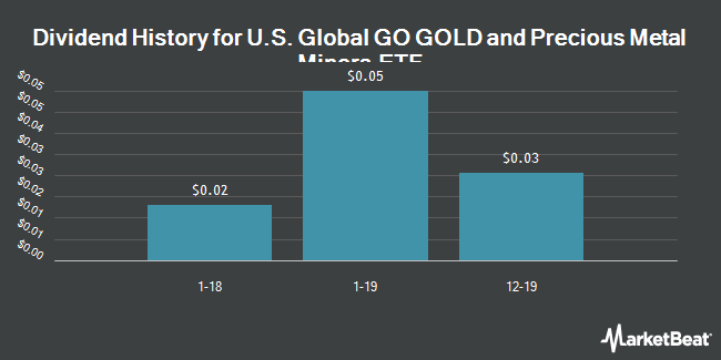 Dividend Payments by Quarter for US Global GO Gold and Precious Metal Miners ETF (NYSEARCA:GOAU)