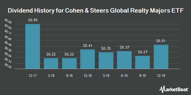 Dividend History for Cohen & Steers Global Realty Majors ETF (NYSEARCA:GRI)