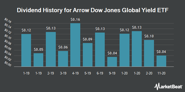 Dividend History for Arrow Dow Jones Global Yield ETF (NYSEARCA:GYLD)