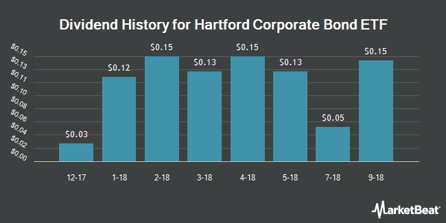 Dividend Payments by Quarter for Hartford Corporate Bond ETF (NYSEARCA:HCOR)