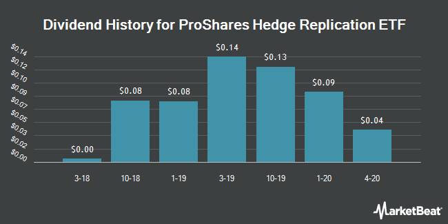 Dividend History for ProShares Hedge Replication ETF (NYSEARCA:HDG)