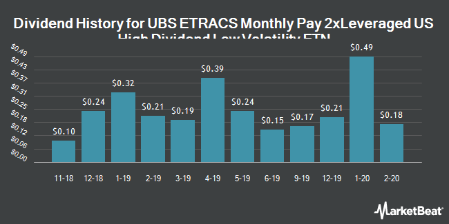 Dividend Payments by Quarter for ETRACS Monthly Pay 2xLeveraged US High Dividend Low Volatility ETN (NYSEARCA:HDLV)