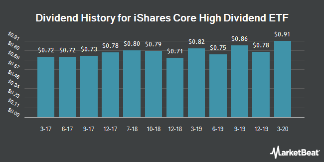 Dividend Payments by Quarter for iShares Core High Dividend ETF (NYSEARCA:HDV)