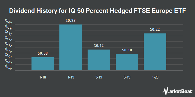 Dividend Payments by Quarter for IQ 50 Percent Hedged FTSE Europe ETF (NYSEARCA:HFXE)