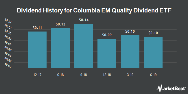 Dividend History for Columbia EM Quality Dividend ETF (NYSEARCA:HILO)
