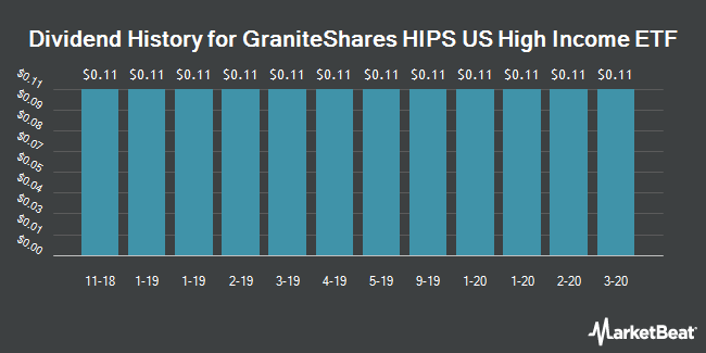 Dividend History for GraniteShares HIPS US High Income ETF (NYSEARCA:HIPS)