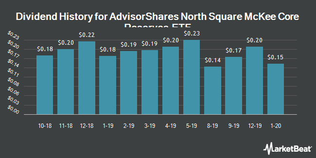 Dividend Payments by Quarter for AdvisorShares Sage Core Reserves ETF (NYSEARCA:HOLD)