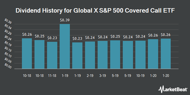 Dividend History for Horizons S&P 500 Covered Call ETF (NYSEARCA:HSPX)
