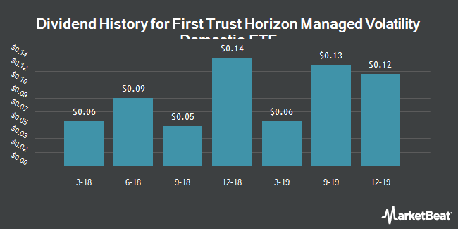 Dividend History for First Trust Horizon Managed Volatility Domestic ETF (NYSEARCA:HUSV)