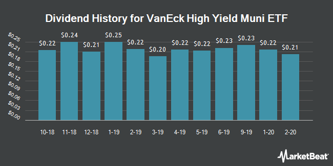 Dividend Payments by Quarter for VanEck Vectors High Yield Municipal Index ETF (NYSEARCA:HYD)
