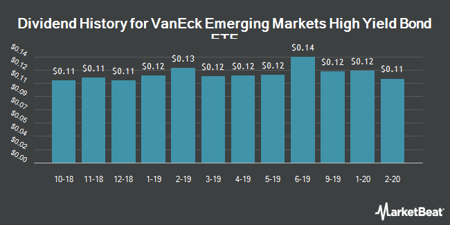 Dividend History for VanEck Vectors Emerging High Yield Bond ETF (NYSEARCA:HYEM)