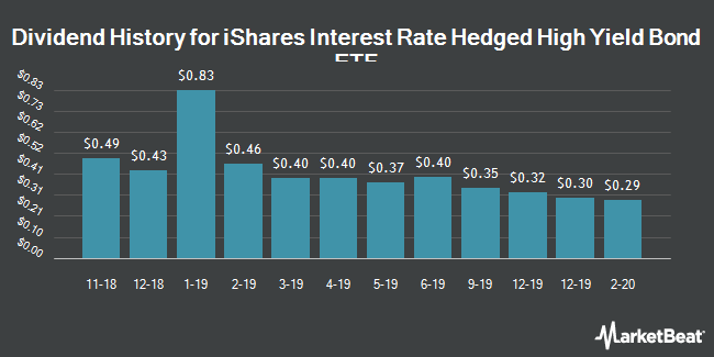 Dividend History for iShares Interest Rate Hedged High Yield Bond ETF (NYSEARCA:HYGH)