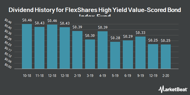 Dividend History for FlexShares High Yield Value-Scored Bond Index Fund (NYSEARCA:HYGV)