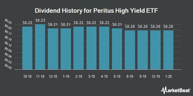 Dividend Payments by Quarter for Advisorshares Trust (NYSEARCA:HYLD)