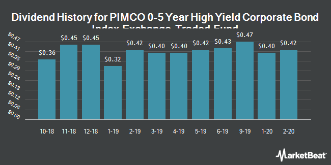 Dividend Payments by Quarter for PIMCO 0-5 Year High Yield Corporate Bond Index Exchange-Traded Fund (NYSEARCA:HYS)