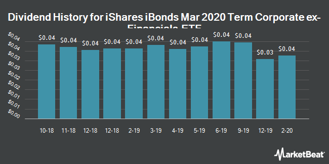 Dividend History for iBonds Mar 2020 Term Corporate ex-Financials ETF (NYSEARCA:IBCD)