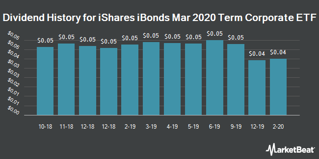 Dividend Payments by Quarter for iBonds Mar 2020 Term Corporate ETF (NYSEARCA:IBDC)