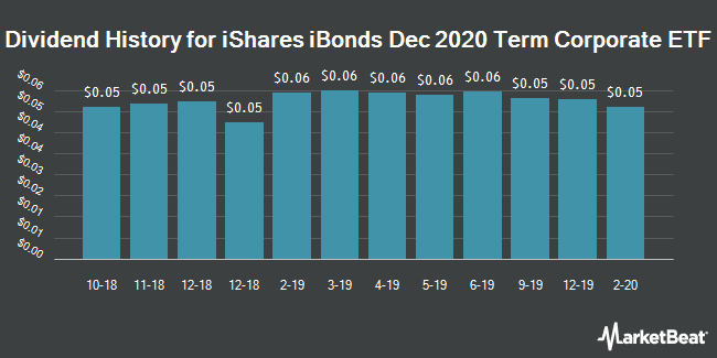 Dividend Payments by Quarter for iShares iBonds Dec 2020 Term Corporate ETF (NYSEARCA:IBDL)