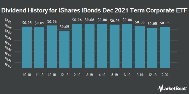 Dividend History for iBonds Dec 2021 Term Corporate ETF (NYSEARCA:IBDM)