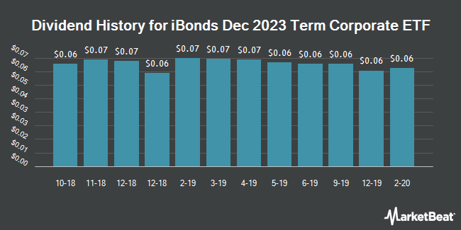 Dividend Payments by Quarter for iBonds Dec 2023 Term Corporate ETF (NYSEARCA:IBDO)