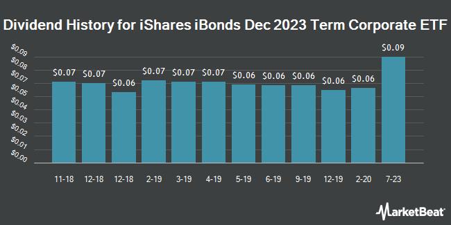 Dividend History for iBonds Dec 2023 Term Corporate ETF (NYSEARCA:IBDO)