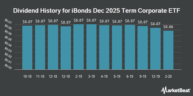 Dividend History for iBonds Dec 2025 Term Corporate ETF (NYSEARCA:IBDQ)