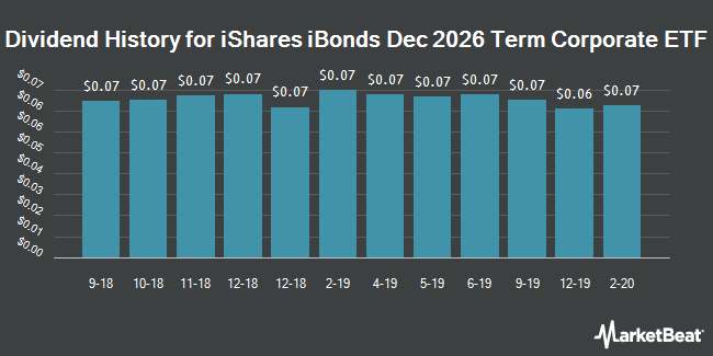 Dividend History for iShares iBonds Dec 2026 Term Corporate ETF (NYSEARCA:IBDR)