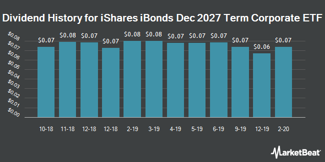 Dividend History for iShares iBonds Dec 2027 Term Corporate ETF (NYSEARCA:IBDS)