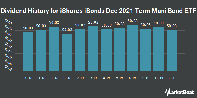 Dividend Payments by Quarter for iShares iBonds Dec 2021 Term Muni Bond ETF (NYSEARCA:IBMJ)