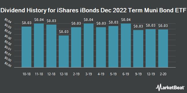 Dividend Payments by Quarter for iBonds Dec 2022 Term Muni Bond ETF (NYSEARCA:IBMK)