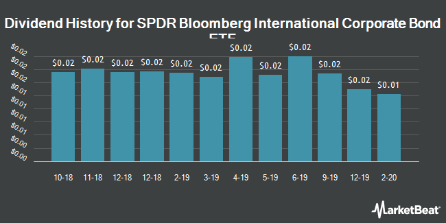 Dividend History for SPDR Bloomberg Barclays International Corporate Bond ETF (NYSEARCA:IBND)